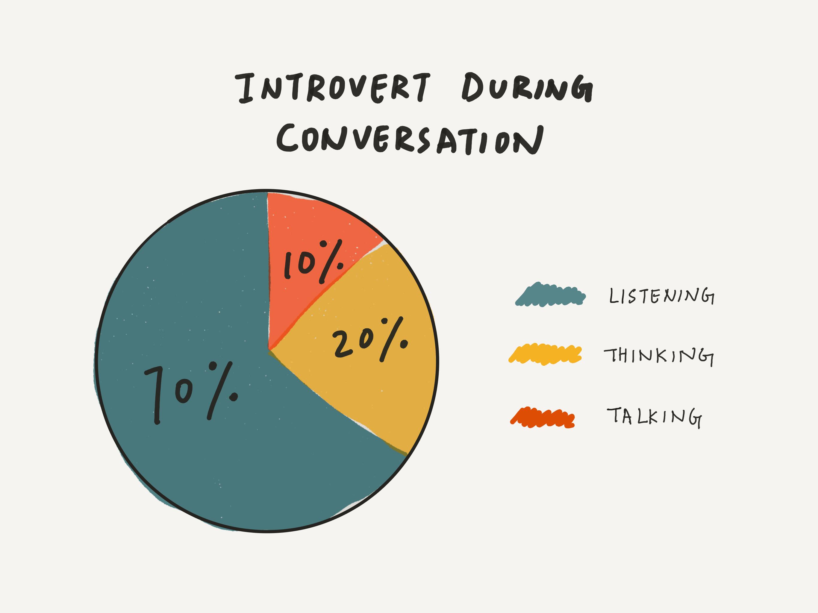 introverta